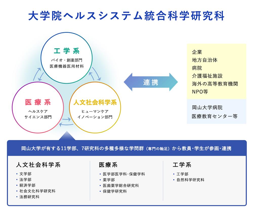 岡山大学大学院ヘルスシステム統合科学研究科の組織図